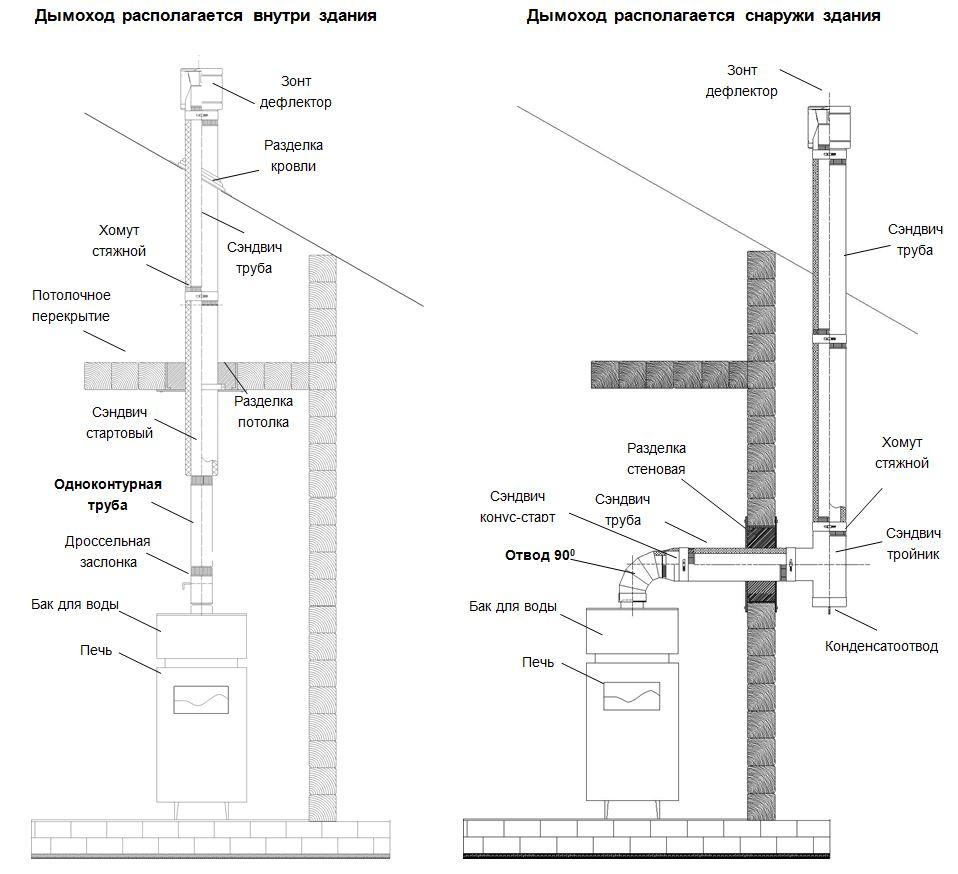 Система дымоходов схемы